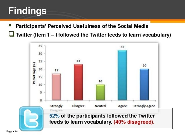 Findings  Participants' Perceived Usefulness of the Social Media  Twitter (Item 1 – I followed the Twitter feeds to lear...