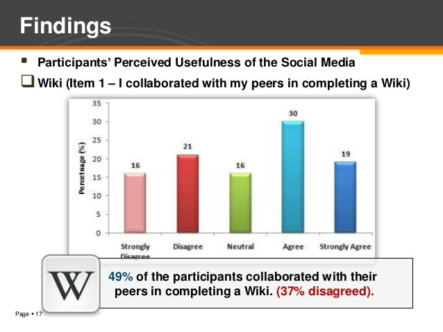 Findings  Participants' Perceived Usefulness of the Social Media  Wiki (Item 1 – I collaborated with my peers in complet...