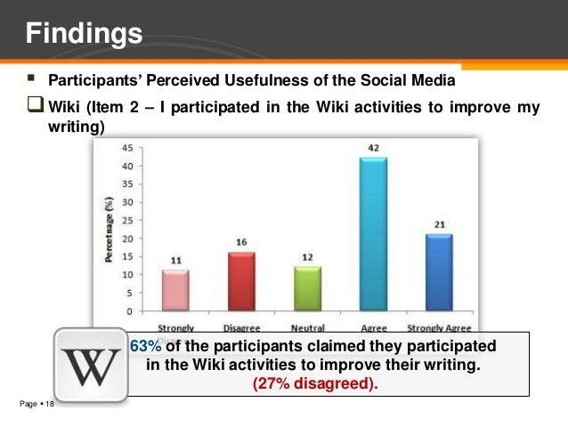 Findings  Participants' Perceived Usefulness of the Social Media  Wiki (Item 2 – I participated in the Wiki activities t...
