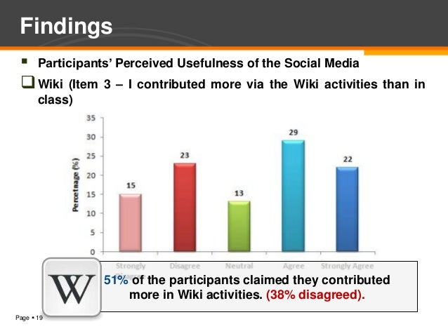 Findings  Participants' Perceived Usefulness of the Social Media  Wiki (Item 3 – I contributed more via the Wiki activit...