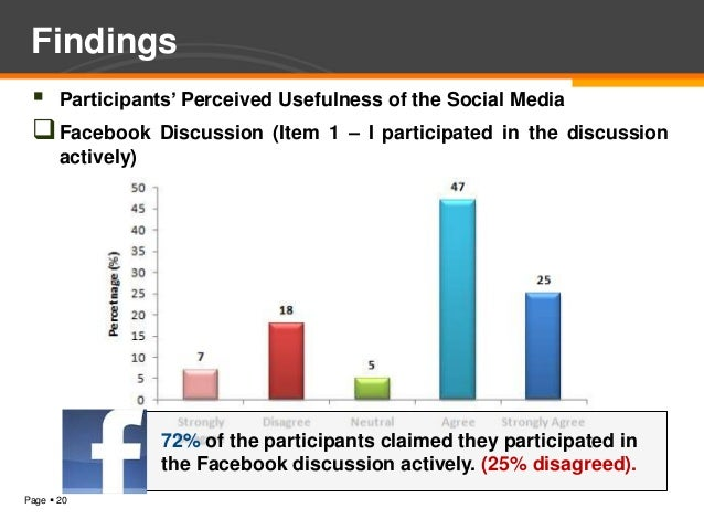 Findings  Participants' Perceived Usefulness of the Social Media  Facebook Discussion (Item 1 – I participated in the di...