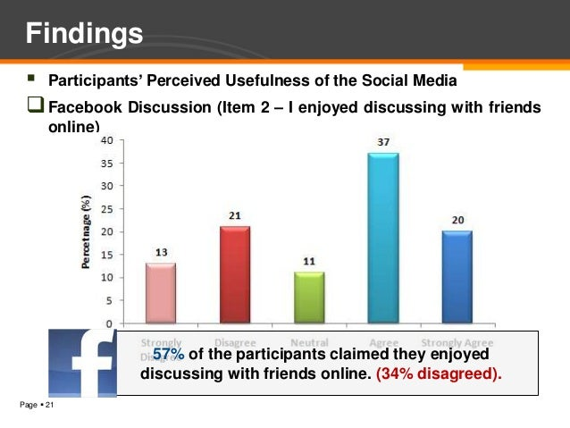 Findings  Participants' Perceived Usefulness of the Social Media  Facebook Discussion (Item 2 – I enjoyed discussing wit...