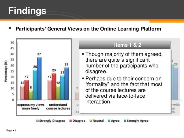 Findings      Participants' General Views on the Online Learning Platform                                               I...