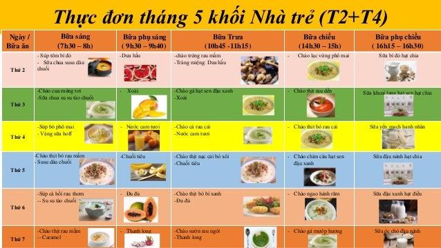 Thực đơn tháng 5 khối Nhà trẻ (T2+T4) Ngày / Bữa ăn Bữa sáng (7h30 – 8h) Bữa phụ sáng ( 9h30 – 9h40) Bữa Trưa (10h45 -11h1...