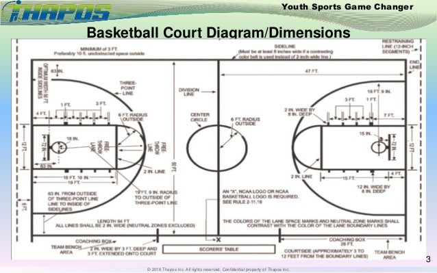 Basketball court diagram for Basketball court specifications