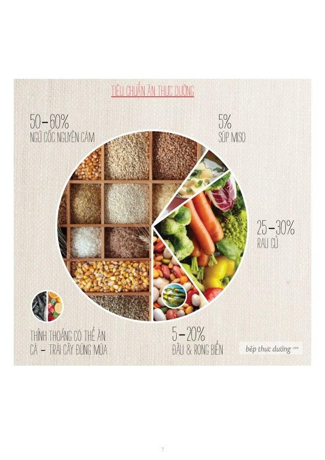 7 N y R [ c x Đ R T C T a G r Đ g 50-60% ngũcốcnguyêncám tiêuchuẩnănthựcdưỡng 5% súpmiso 25-30% raucủ 5-20% đậu&rongbiển t...