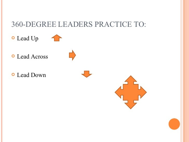360-DEGREE LEADERS PRACTICE TO: <ul><li>Lead Up </li></ul><ul><li>Lead Across </li></ul><ul><li>Lead Down </li></ul>