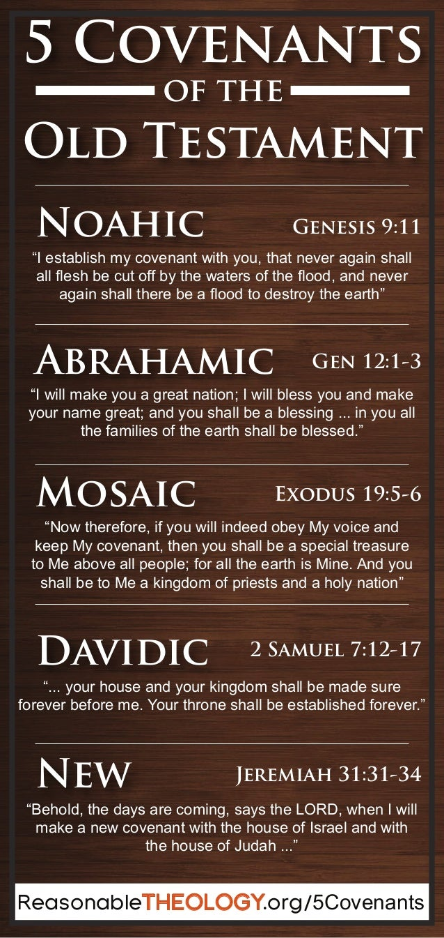 Summary of New Testament Bible Books