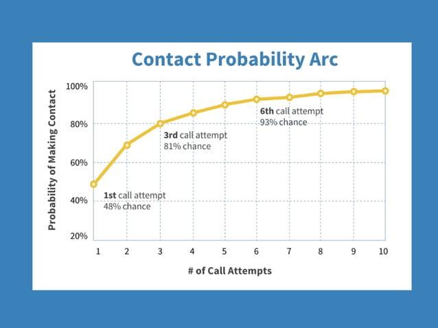 PROSPECT Contact #1 Contact #2 Contact #3 Contact #4 Contact #5 Contact #6 Contact #7 CUSTOMER 43% of Salespeople have giv...