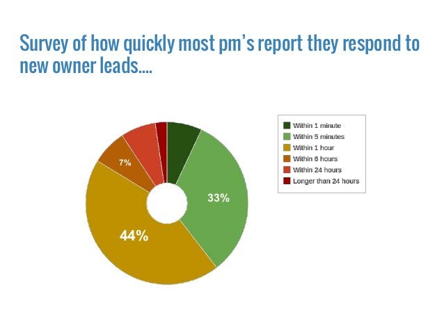 44% 33% 7%7% 7% Survey of how quickly most pm's report they respond to new owner leads....