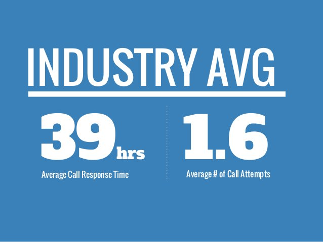 39hrs Average Call Response Time Average # of Call Attempts 1.6 INDUSTRY AVG