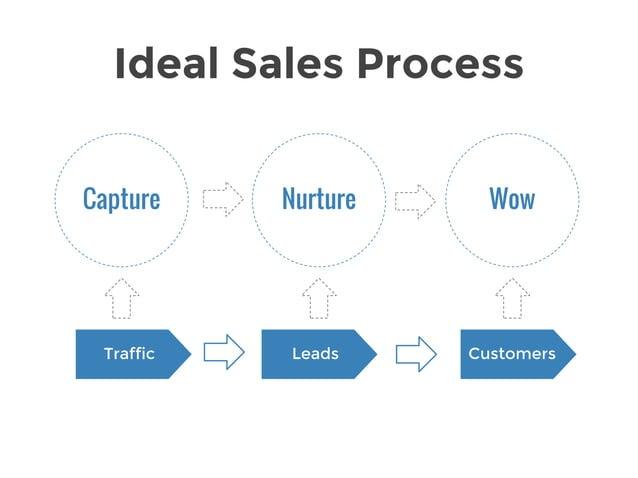 1. Timing 2. Spam 3. Exit Criteria 4. Sales Handoff Key Challenges
