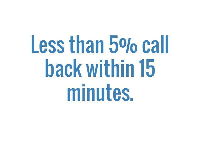 Less than 5% call back within 15 minutes.