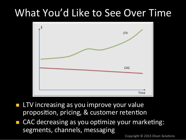 Ra/o#of#LTV#to#CAC:                          #      Real#data#from#HubSpot#30#                     Copyright#©#2013#Olsen#...