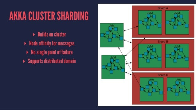 AKKA CLUSTER SHARDING ▸ Builds on cluster ▸ Node affinity for messages ▸ No single point of failure ▸ Supports distributed...