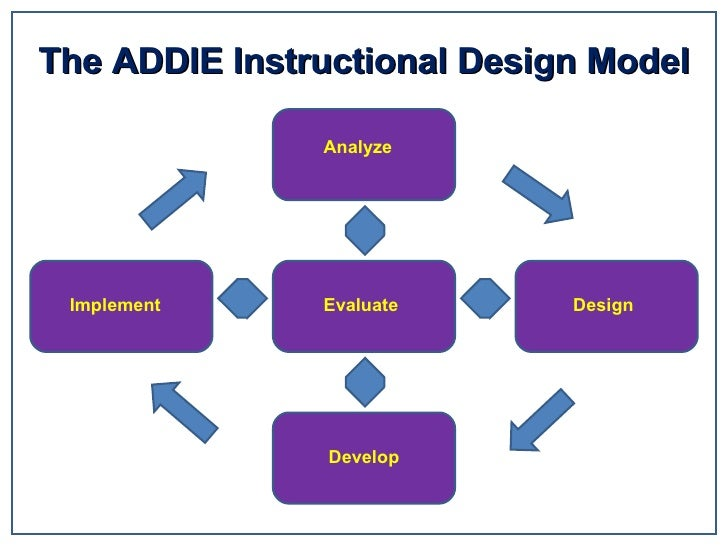The ADDIE Instructional Design Model Evaluate Analyze Design Develop Implement