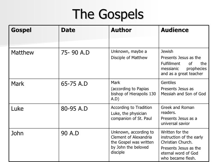 "synoptic gospel writers ""one of the most persuasive arguments for the literary interdependence of the synoptic gospels is the presence of identical parenthetical material, for it is highly unlikely that two or three writers would by coincidence insert into their accounts exactly the same editorial comment at exactly the same place."