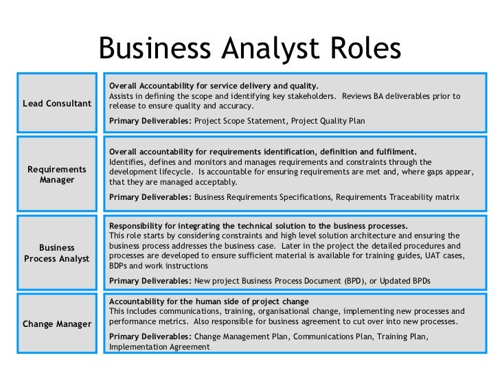 Duties Of Business Analyst International Business Job Description