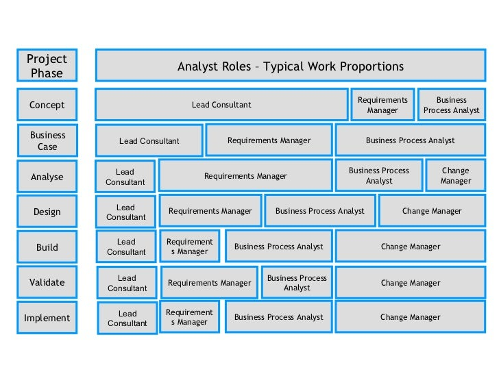 the business analyst and the sdlc ba roles and responsibilities
