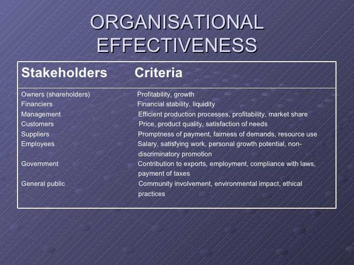 People management practices internationalisation