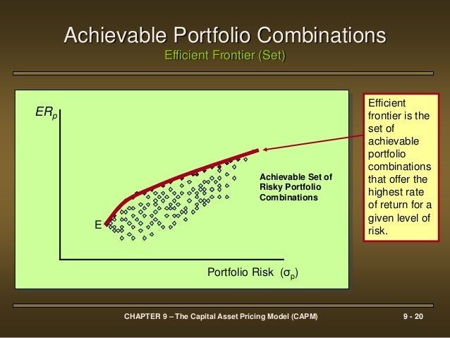 capital asset pricing model Foundations of finance: the capital asset pricing model (capm) 3 b implications of the capm: a preview if everyone believes this theory then (as we will see next).