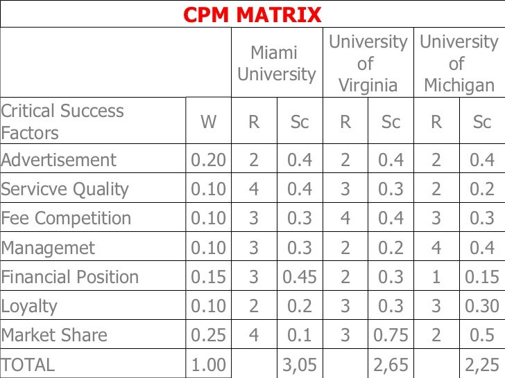 cpm matrix for pfizer