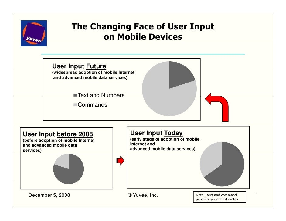The Changing Face of User Input                              on Mobile Devices                 User Input Future          ...