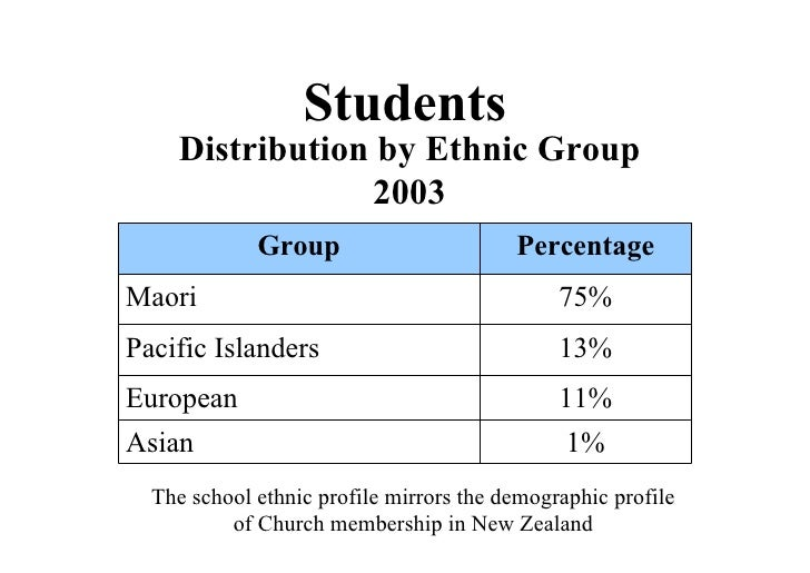 Students   The school ethnic profile mirrors the demographic profile of Church membership in New Zealand Distribution by E...