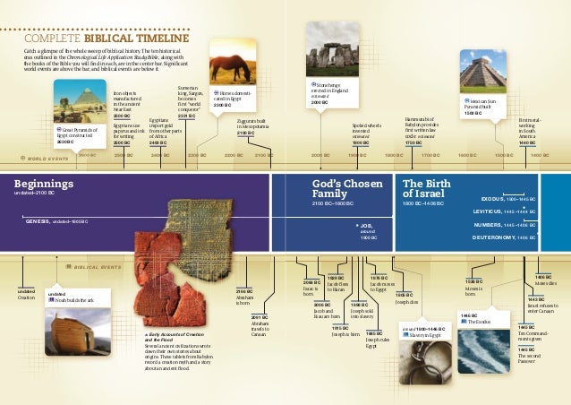 COMPLETE BIBLICAL TIMELINE Catch a glimpse of the whole sweep of biblical history. The ten historical eras outlined in the...