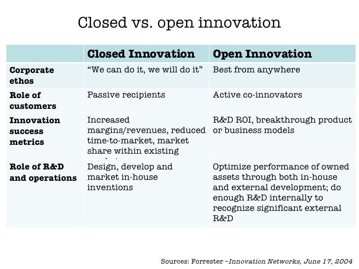 open versus closed innovation Then open innovation leads to better performance than closed innovation when complexity is low result 2: suppose that it is possible to change partners then as the partner opportunity set expands, so does the minimum level of complexity such that open innovation leads to better performance than closed innovation.