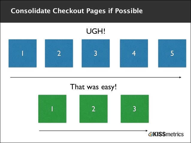 Consolidate Checkout Pages if Possible  UGH! 1  2  3  4  That was easy! 1  2  3  5