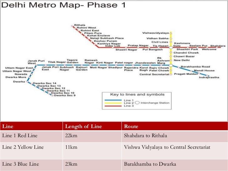 The delhi-metro-project