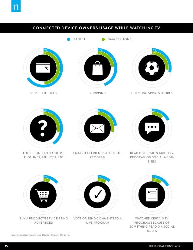 CONNECTED DEVICE OWNERS USAGE WHILE WATCHING TV  66%  49%  TABLET SMARTPHONE  SURFED THE WEB SHOPPING CHECKING SPORTS SCOR...