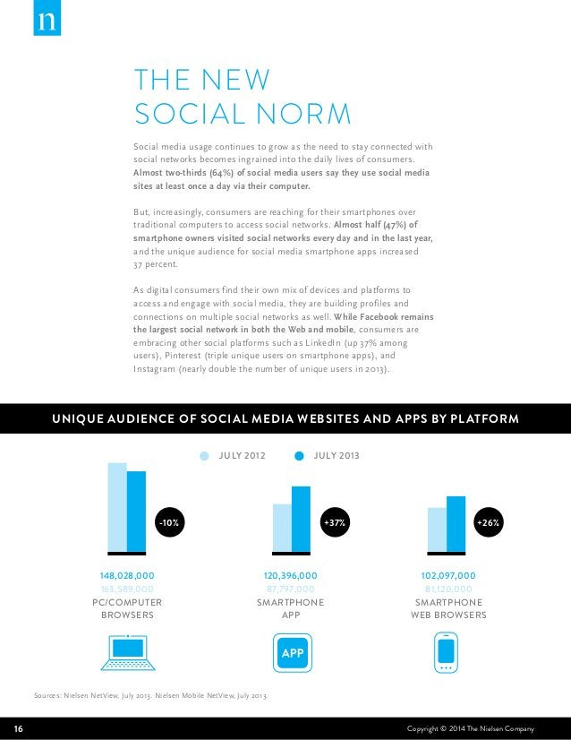 THE NEW  SOCIAL NORM  Social media usage continues to grow as the need to stay connected with  social networks becomes ing...
