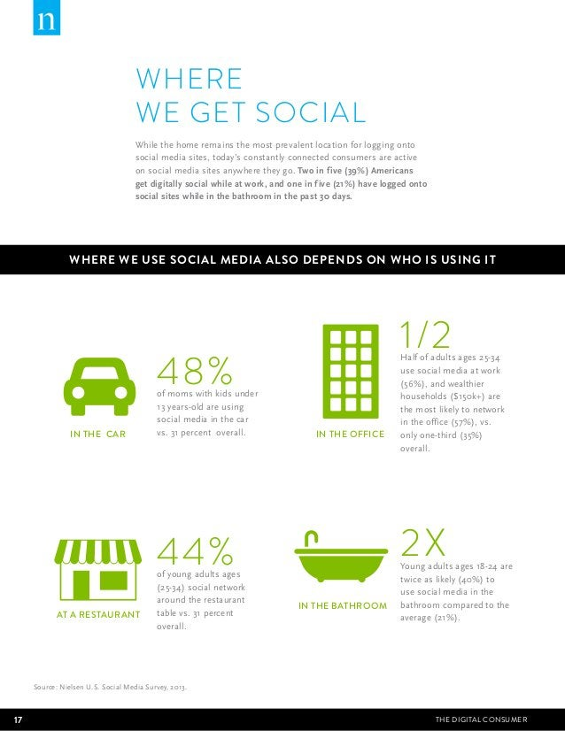WHERE  WE GET SOCIAL  While the home remains the most prevalent location for logging onto  social media sites, today's con...