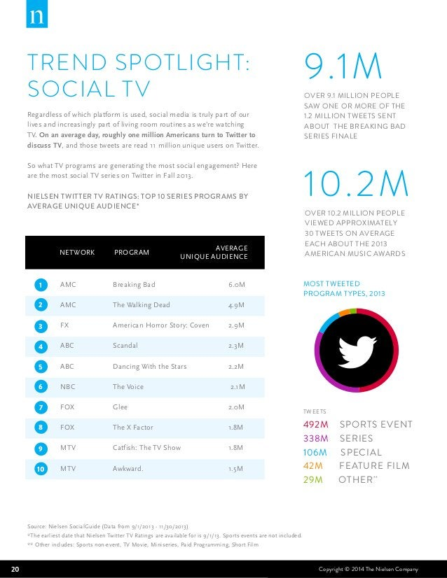 TREND SPOTLIGHT:  SOCIAL TV  Regardless of which platform is used, social media is truly part of our  lives and increasing...