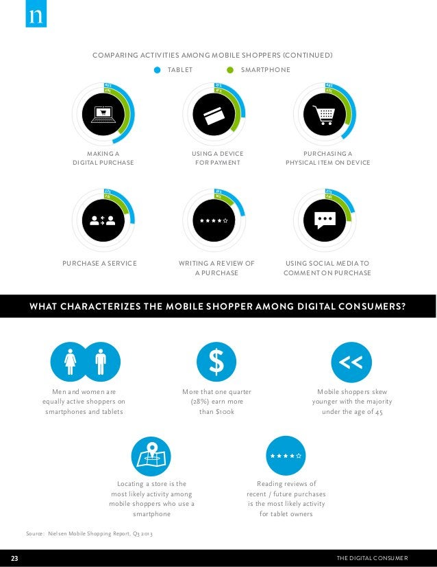 COMPARING ACTIVITIES AMONG MOBILE SHOPPERS (CONTINUED)  45%  39%  TABLET SMARTPHONE  27%  37%  MAKING A  DIGITAL PURCHASE ...