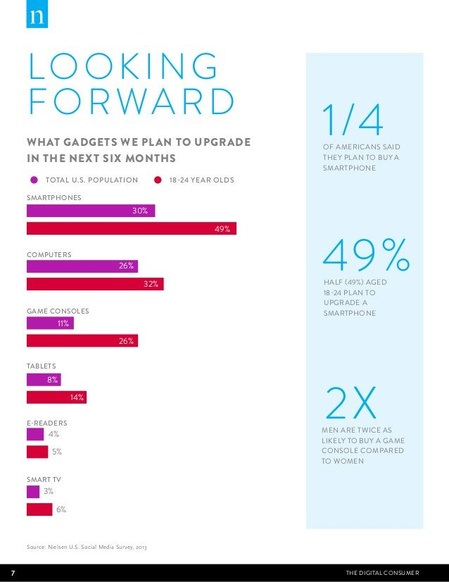 LOOKING  FORWARD  WHAT GADGETS WE PLAN TO UPGRADE  IN THE NEXT SIX MONTHS  1/4 OF AMERICANS SAID  THEY PLAN TO BUY A  SMAR...