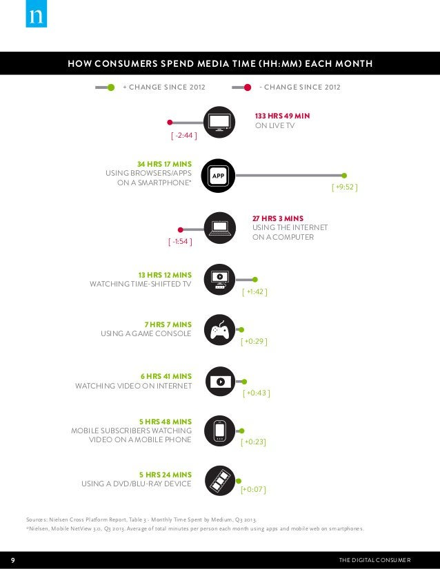 HOW CONSUMERS SPEND MEDIA TIME (HH:MM) EACH MONTH  + CHANGE SINCE 2012  - CHANGE SINCE 2012  133 HRS 49 MIN  ON LIVE TV  [...