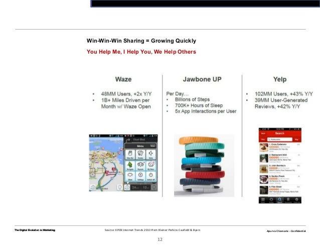 Apurva Chamaria - ConfidentialThe Digital Evolution n Marketing12Apurva Chamaria - ConfidentialThe Digital Evolution in Ma...