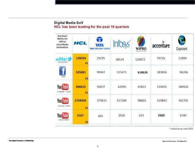 Apurva Chamaria - ConfidentialThe Digital Evolution n Marketing4Apurva Chamaria - ConfidentialDigital Media SoVHCL has bee...