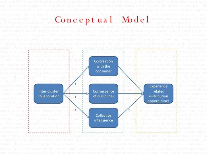 Conceptual Model use it, break it, fix it, trash it, change it, mail it, tune- upgrade it, charge it, point it, zoom it, p...
