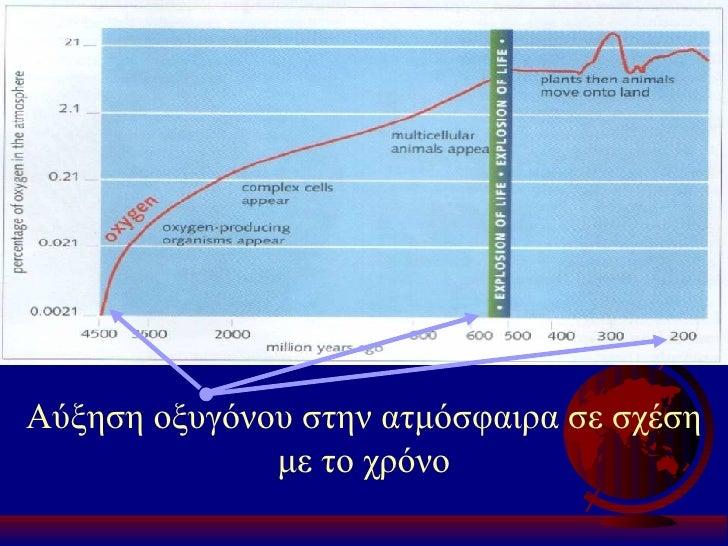 Αύξηση οξυγόνου στην ατμόσφαιρα σε σχέση με το χρόνο