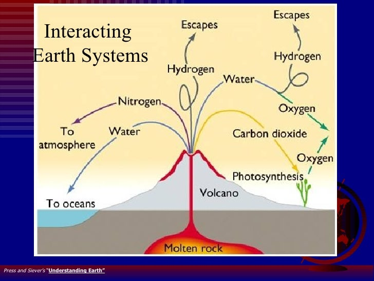"""Interacting  Earth Systems Press and Siever's  """" Understanding Earth"""""""