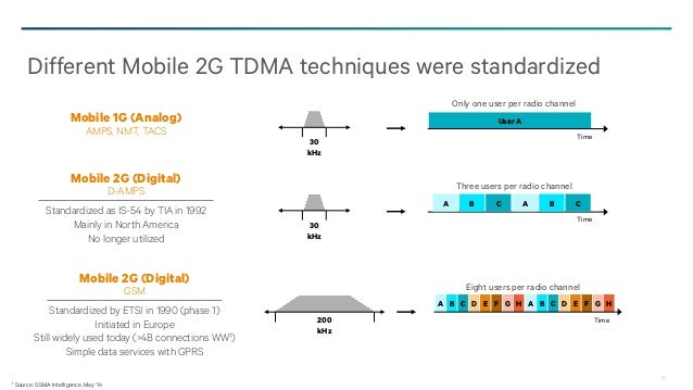 Evolution From 3G to 4G: What Has Changed?