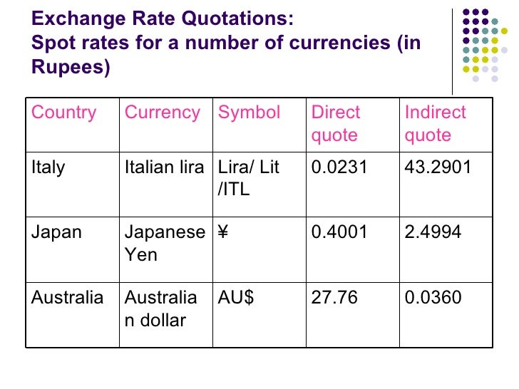 Forex spot rates