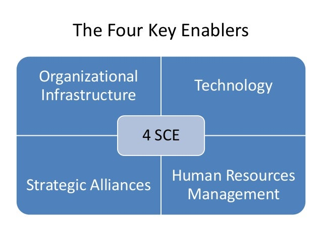 four key attributes of strategic management The four key attributes of strategic management include the idea that question from mgt 195 at university of management/technology.