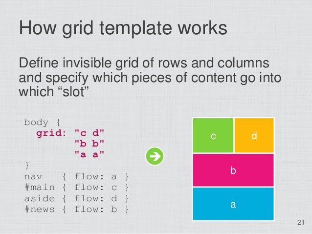 """How grid template worksDefine invisible grid of rows and columnsand specify which pieces of content go intowhich """"slot""""bod..."""