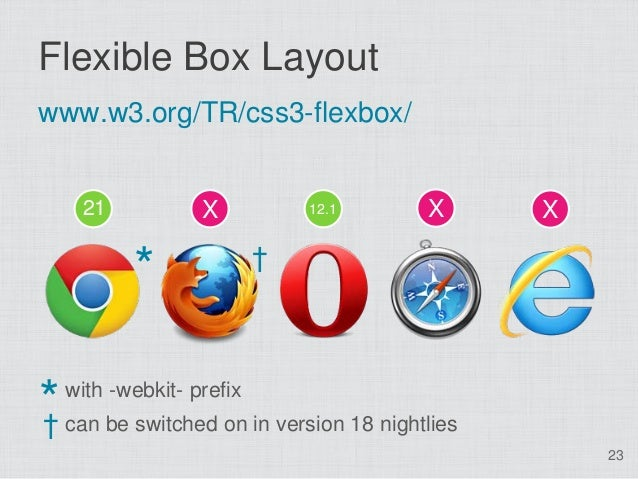 Flexible Box Layoutwww.w3.org/TR/css3-flexbox/     21            X           12.1       X      X                          ...