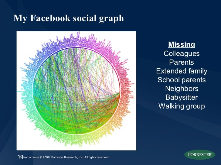 My Facebook social graph Missing Colleagues Parents Extended family School parents Neighbors Babysitter Walking group